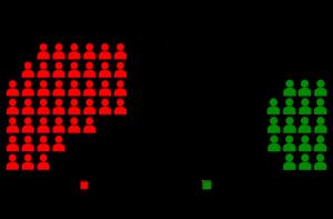 Die Sitzverteilung im rheinland-pfälzischen Landtag nach der letzten Wahl von 2011
